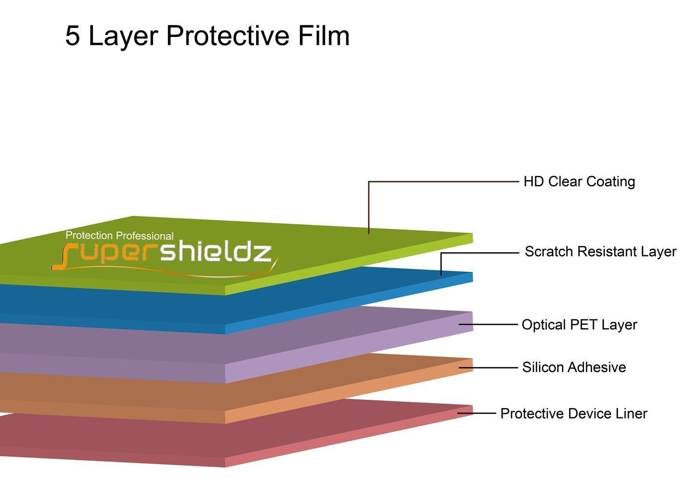 3X Supershieldz Clear Screen Protector Shield for Samsung Galaxy Tab A 7.0